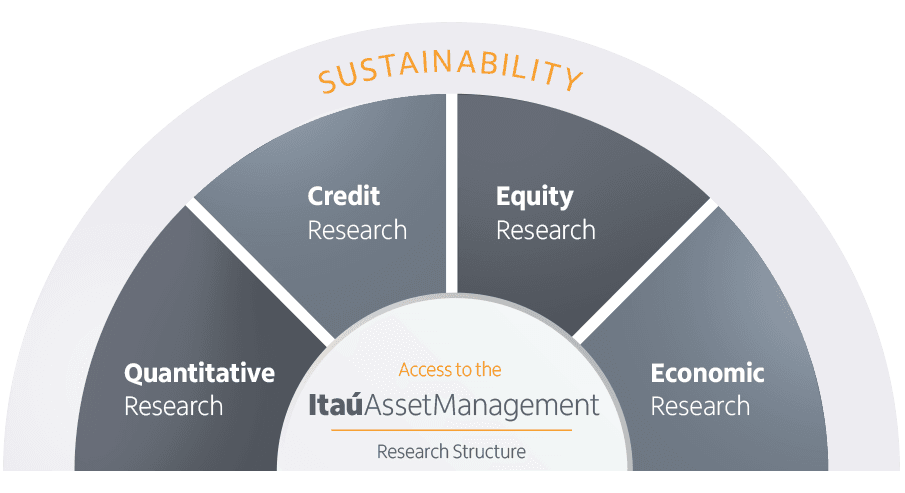 Sustainability, quantitative research, credit research, equity research, economic research. Access to the Itaú Asset Management Research Structure.